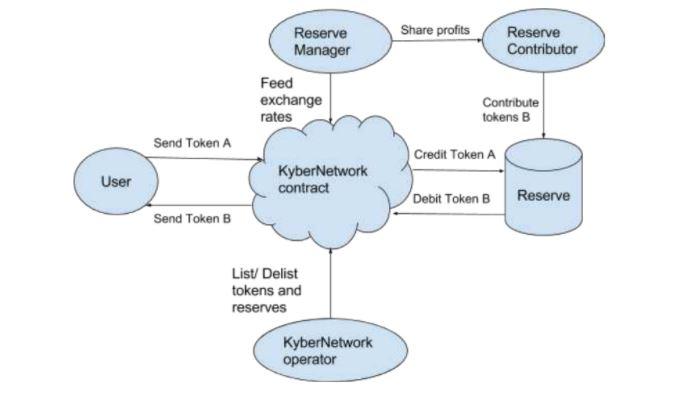 Sự tương tác của các bên liên quan trong Kyber Network