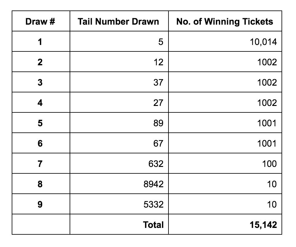 Lần 1 rút ra số 5 có 10.014 vé trúng, lần 2 rút ra số 12 thì có 1.002 vé trúng…cứ tăng lên dần sao cho đủ 15.142 người thắng cuộc
