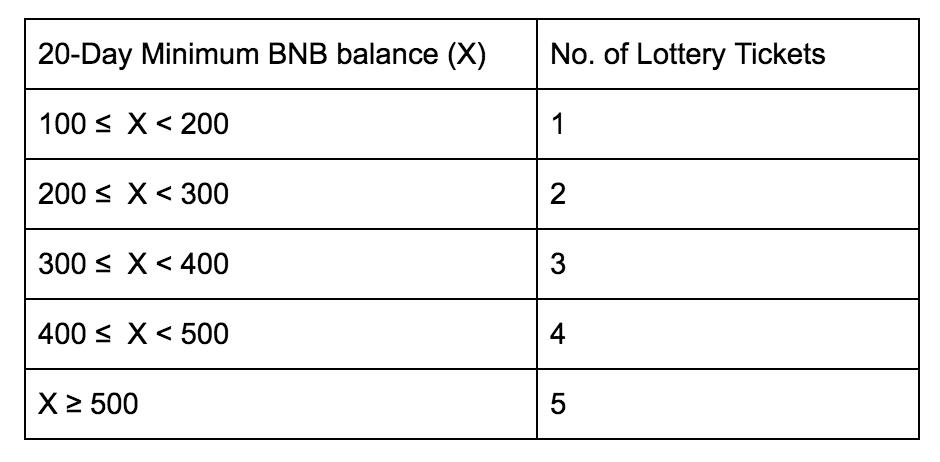 Số vé xổ số có được tương ứng với số dư BNB có trong 20 ngày trước ngày xổ