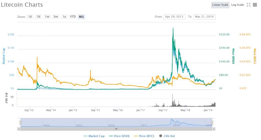 Biểu đồ giá LTC (Nguồn: CoinMarketCap).