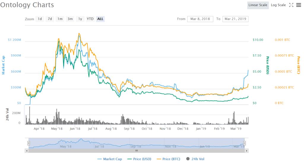 Biểu đồ giá ONT (Nguồn: CoinMarketCap).