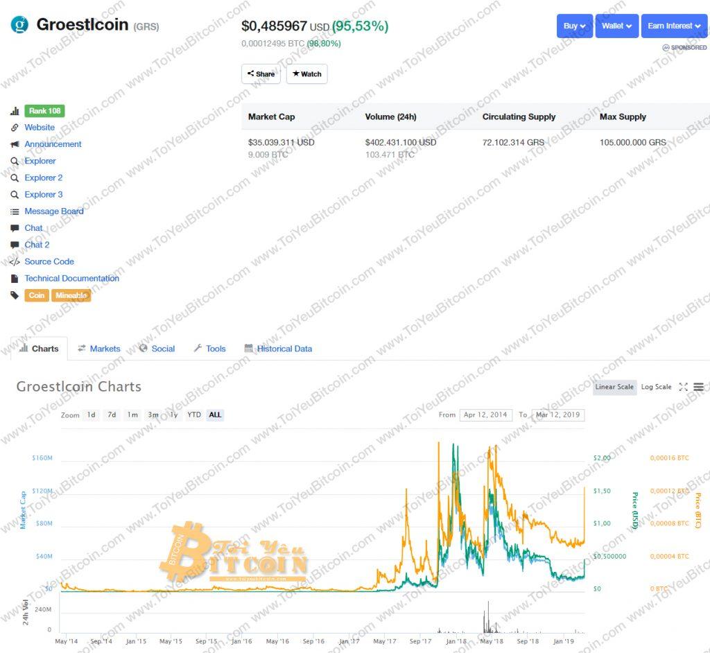 Tỷ giá GRS coin
