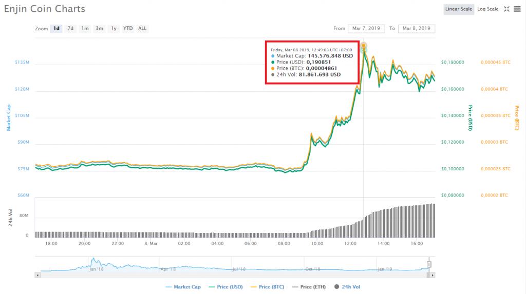 Biến động giá Enjin Coin (ENJ) trong 24 giờ gần nhất, theo CoinMarketCap