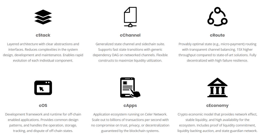 Những đặc tính của nền tảngCeler Network