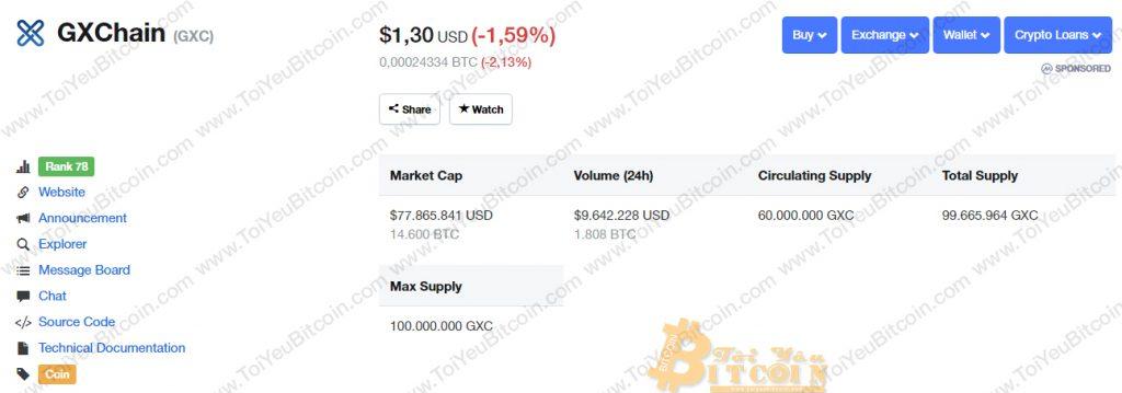 Tỷ giá GXC coin