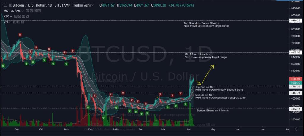 Theo phân tích của Crypto Thies, giá BTC có thể tăng đến 8.400 USD.