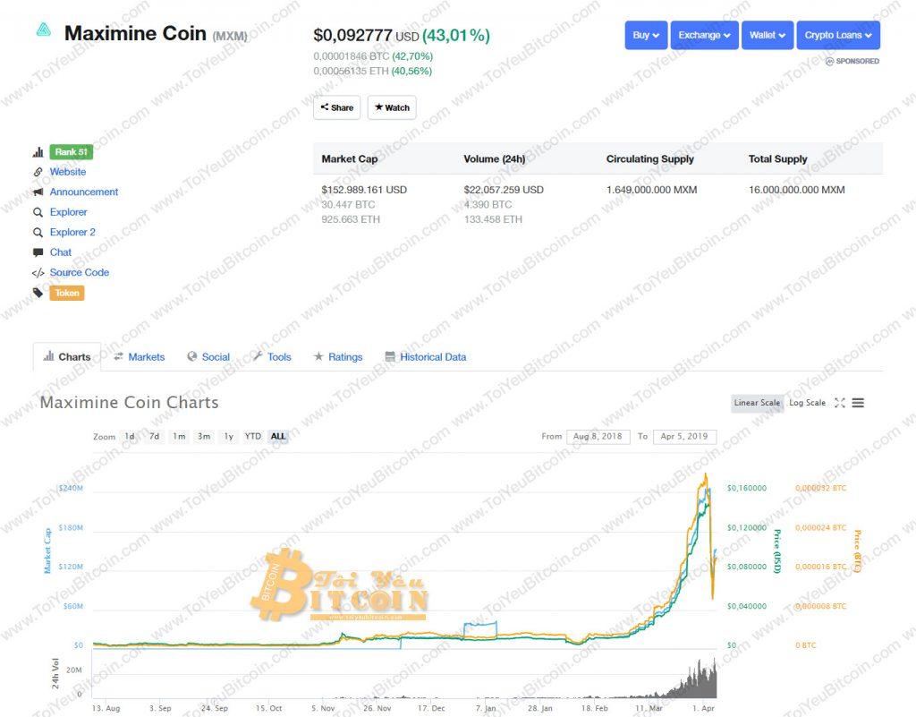 Tỷ giá Maximine Coin