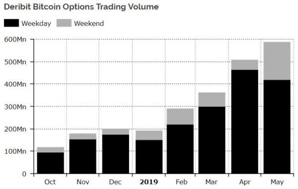 Volume giao dịch quyền chọn Bitcoin trên sàn Derbit.