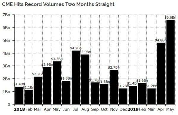Volume hợp đồng tương lai Bitcoin trên CME đạt đỉnh trong 2 tháng gần đây.