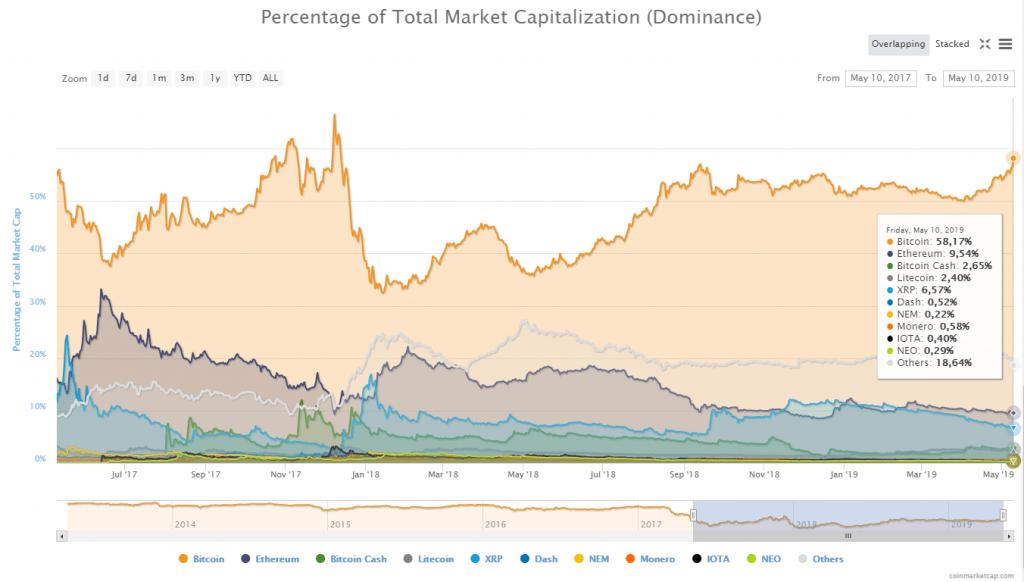 Biến động thị phần thị trường tiền điện tử, dữ liệu lấy từ CoinMarketCap