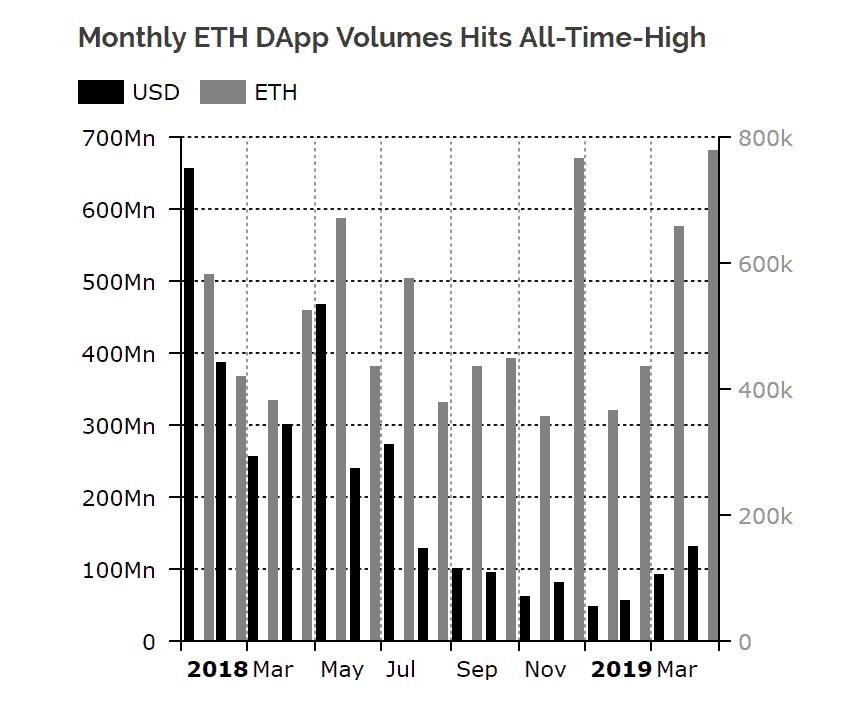 Khối lượng Ethereum giao dịch trên các ứng dụng phi tập trung (DApp) tính theo ETH và USD, theo Diar