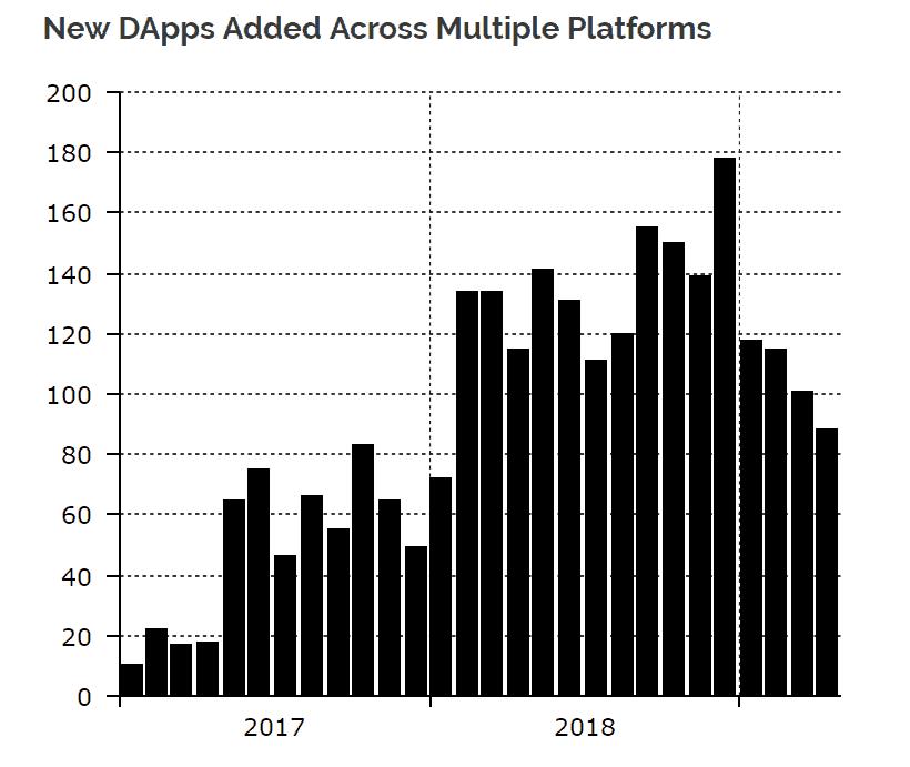 Trái ngược với sự gia tăng khối lượng giao dịch, tổng số DApp mới xuất hiện lại liên tục giảm trong 4 tháng đầu năm 2019, thống kê bởi Diar