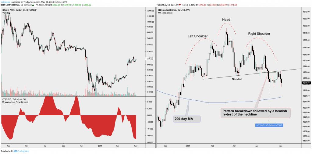 Đồ thị biến động giá Bitcoin (trái), giá vàng (phải) và tương quan giữa hai loại tài sản này (dưới trái)