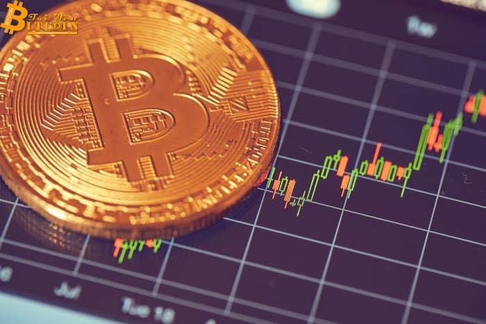 Phân tích giá Bitcoin ngày 03/05/2019