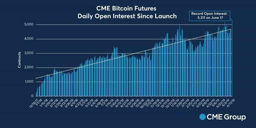 Bitcoin Futures đo lường mức độ quan tâm của nhà đầu tư tổ chức.