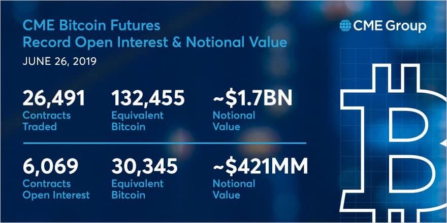 Những con số biết nói về hợp đồng tương lai Bitcoin trên CME.