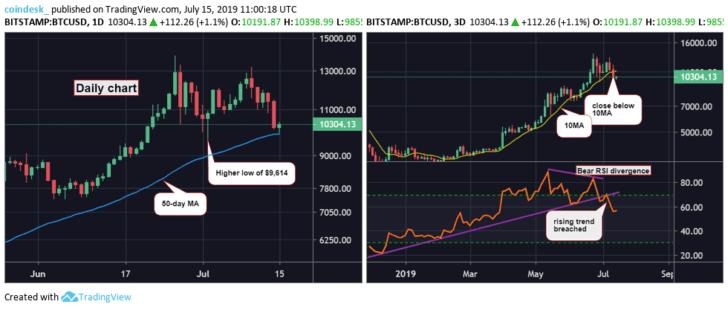 Chart ngày và 3 ngày