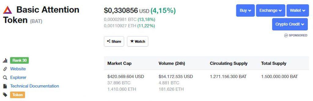 Tỷ giá BAT coin