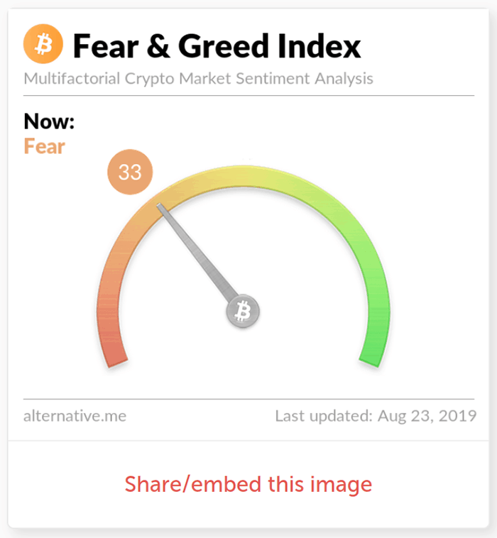 Chỉ số Fear & Greed