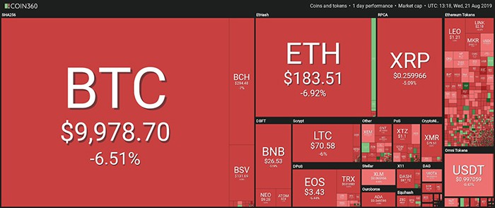 Tổng quan thị trường. Theo Coin360