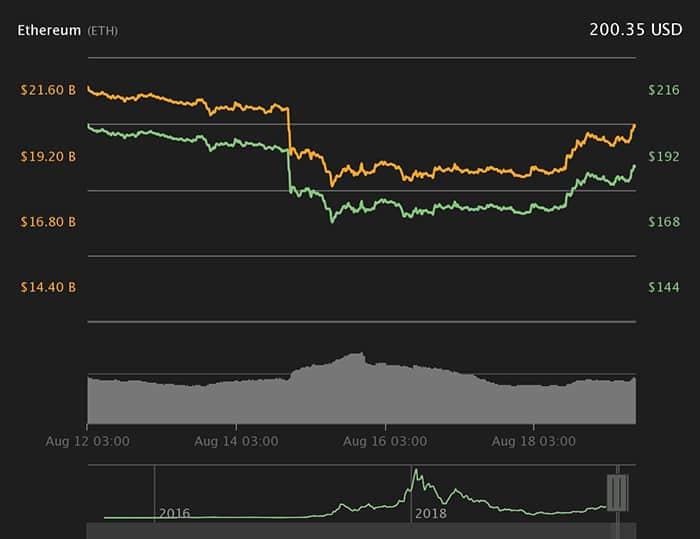 Biểu đồ giá Ether 7 ngày. Nguồn: Coin360
