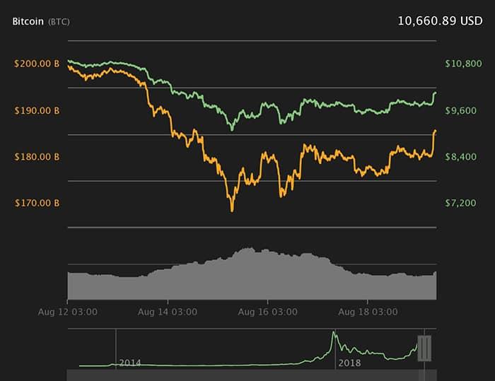 Biểu đồ giá Bitcoin 7 ngày. Nguồn: Coin360