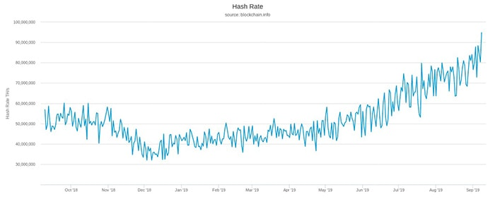 Tỷ lệ Hash Rate mạng Bitcoin. Theo Blockchain