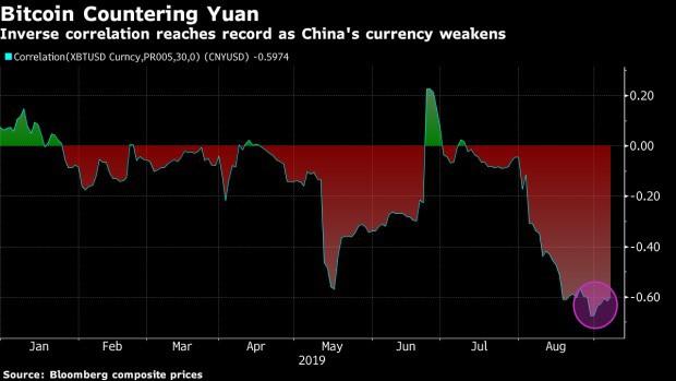 Biểu đồ tương quan Bitcoin / CNY. Nguồn: Bloomberg