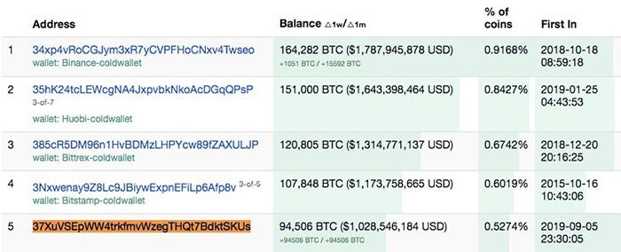 Top 5 địa chỉ Bitcoin giàu nhất. Nguồn: Bitinfocharts