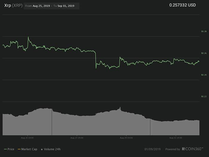 Biểu đồ giá 7 ngày XRP. Nguồn: Coin360
