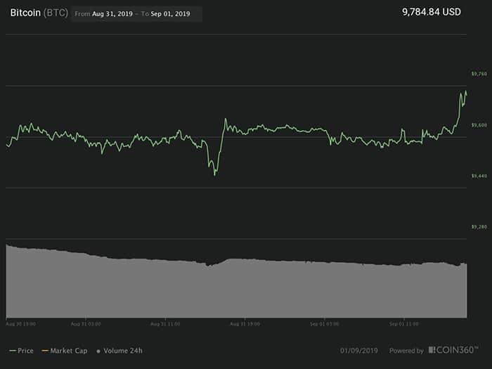 Biểu đồ giá Bitcoin 24 giờ. Nguồn: Coin360