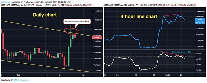 Chart ngày và chart 4 giờ