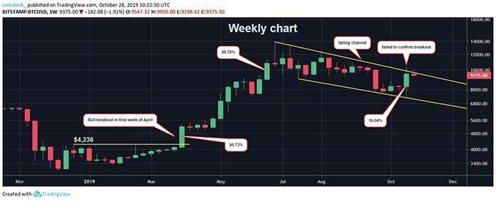 Chart Tuần