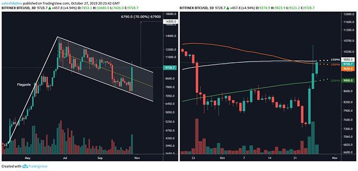 BTC/USD bởi TradingView
