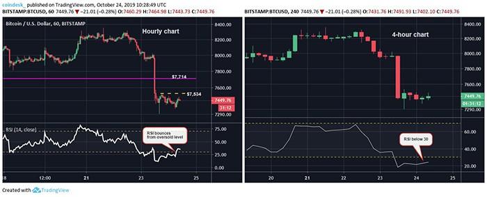 Chart giờ và chart 4 giờ