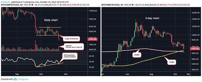 Chart ngày và chart 3 ngày
