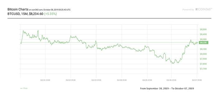 Biểu đồ giá 7 ngày của Bitcoin. Nguồn:  Coin360