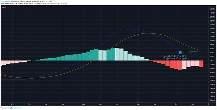 Chỉ báo MACD hàng tuần BTC/USD: Nguồn: TradingView