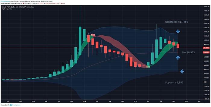 Biểu đồ hàng tháng BTC/USD. Nguồn: TradingView