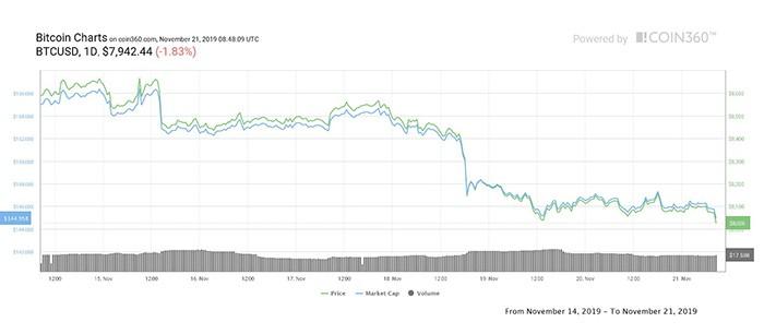 Biểu đồ giá hàng ngày của Bitcoin. Nguồn: Coin360