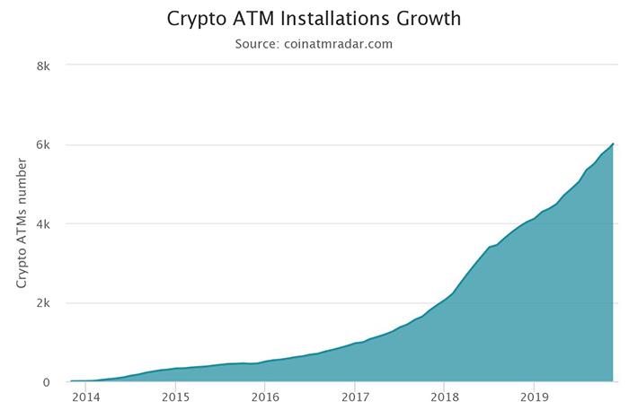 Tốc độ tăng trưởng lắp đặt ATM Bitcoin trên toàn thế giới | Nguồn: CoinATMRadar.com