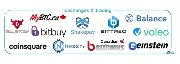 Các sàn giao dịch tiền điện tử đang hoạt động ở Canada