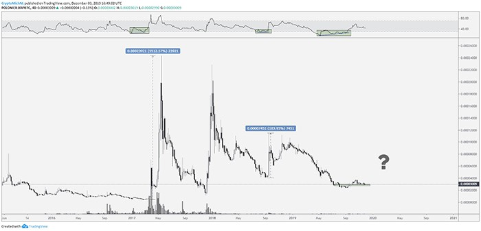 Biểu đồ 4 ngày XRP/USD. Nguồn: TradingView