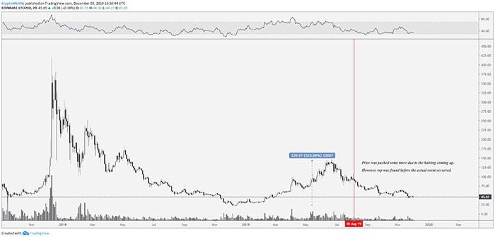 Biểu đồ 2 ngày LTC/USD. Nguồn: TradingView