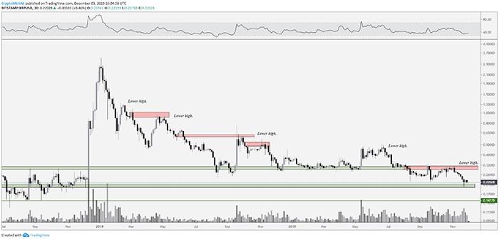 Biểu đồ 2 ngày XRP/USD. Nguồn: TradingView