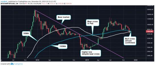 Chart tuần (2018-19)