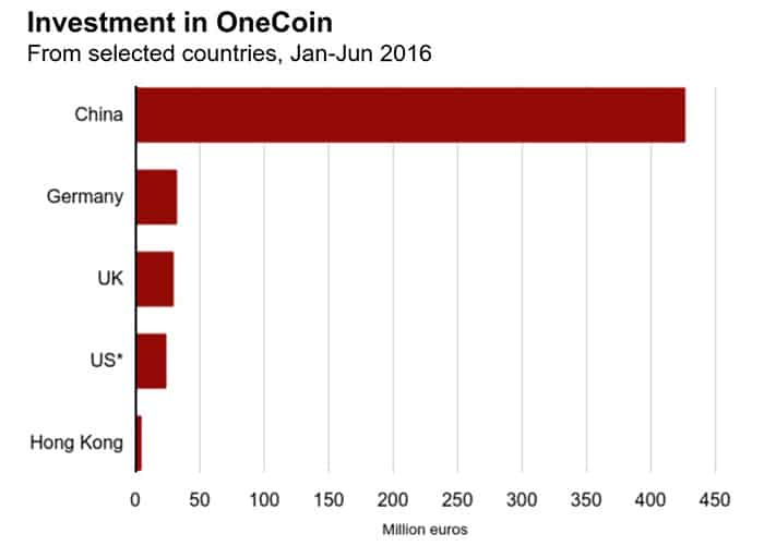 Nguồn: Leaked OneCoin accounts
