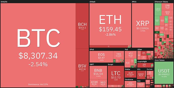 Tổng quan về thị trường tiền điện tử hàng tuần. Nguồn: Coin360