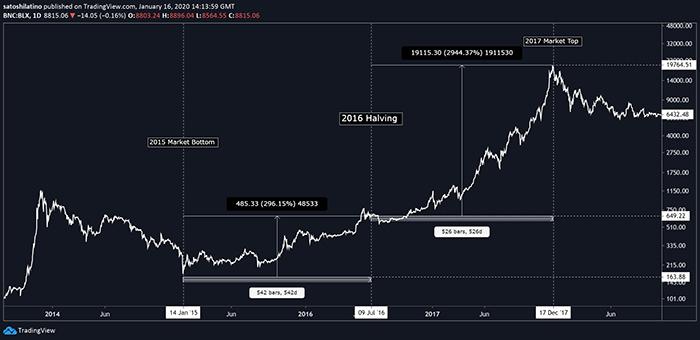 Biểu đồ BTC/USD. Theo: TradingView
