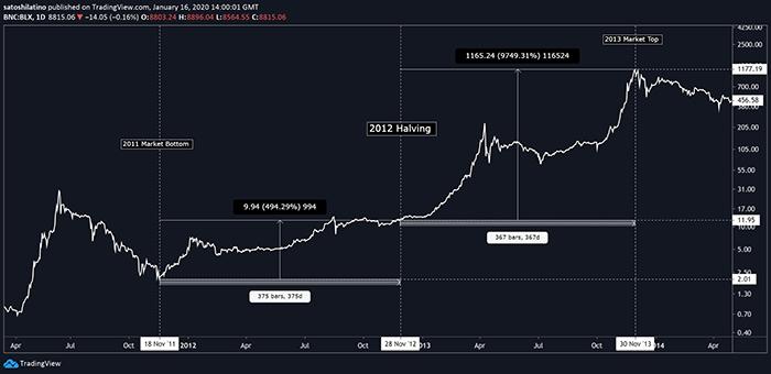BTC/USD. Theo: TradingView